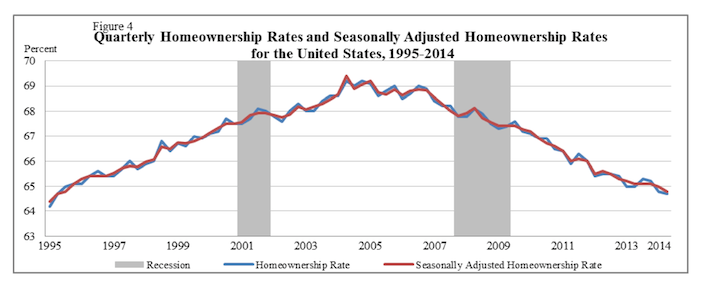 US Census Bureau - US Homeownership Rates 1995-2014